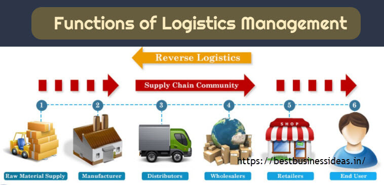 Logistics functions,Goals - Functions of Logistics Management